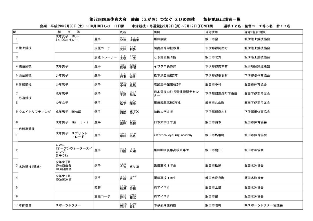 第72回国体出場者名簿
